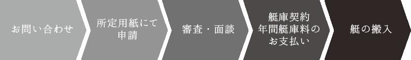 お問い合わせ→所定用紙にて申請→審査・面談→艇庫契約年間艇庫両のお支払→艇の搬入